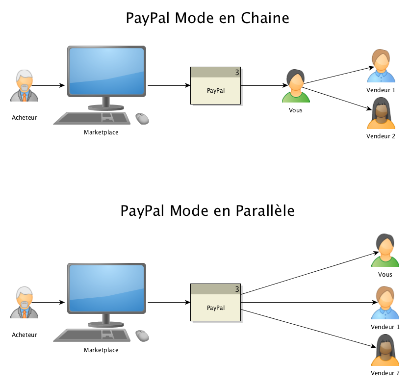 PayPal Adaptative Payment